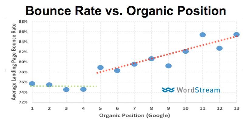 bounce rate kvalitetsindhold