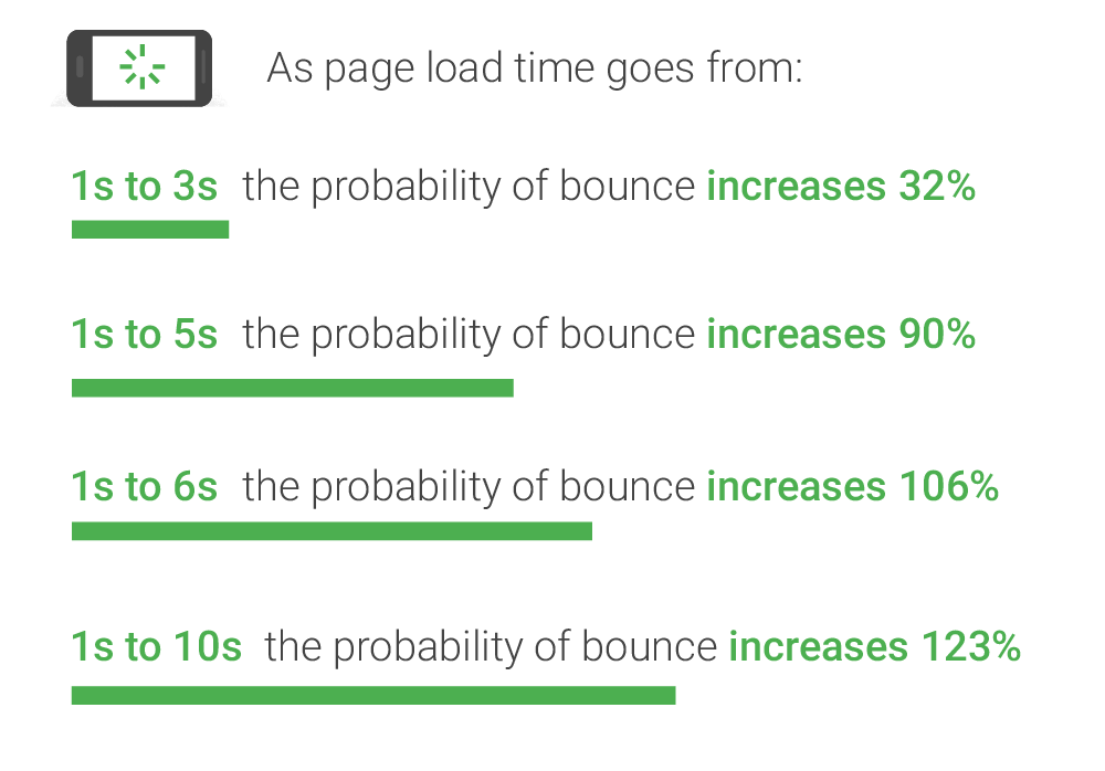 page speed load time