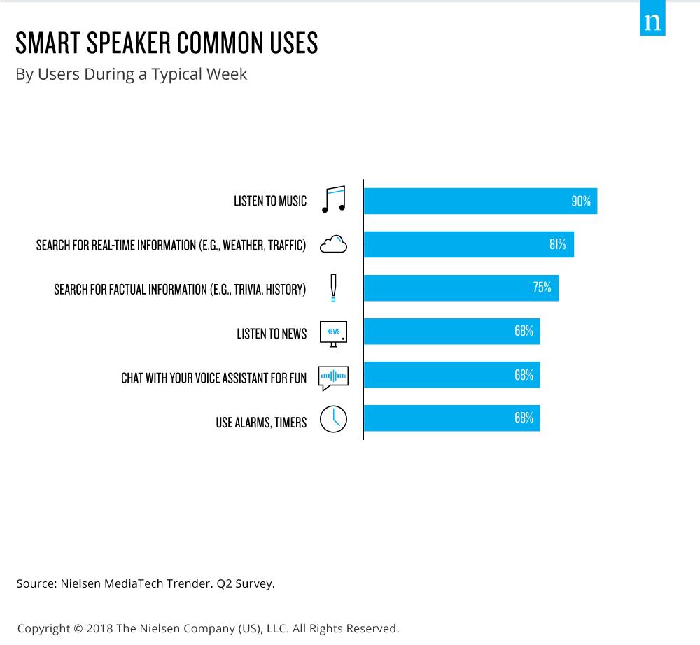 smart speaker common uses